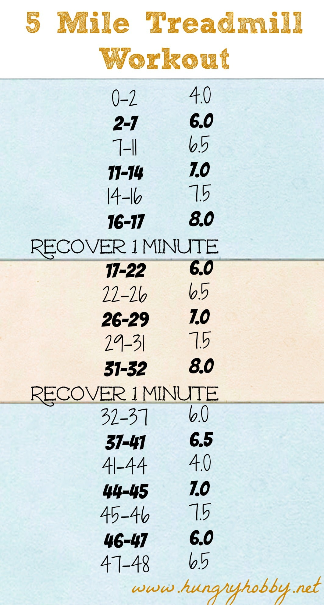 5 Mile Treadmill Workout