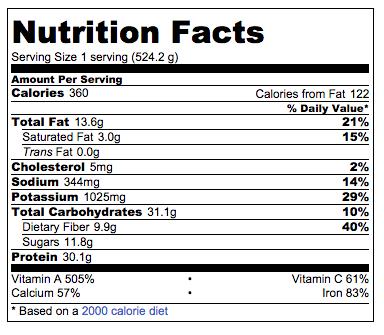 Pumpkin Protein Green Smoothie Nutrition