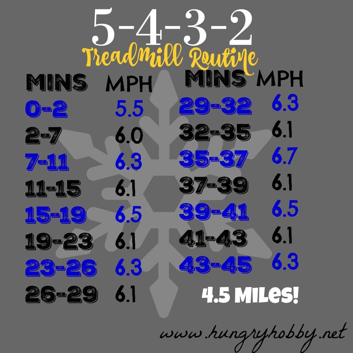 4 5 Miles 5 4 3 2