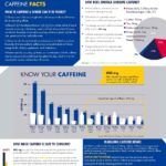 how-much-caffeine-facts