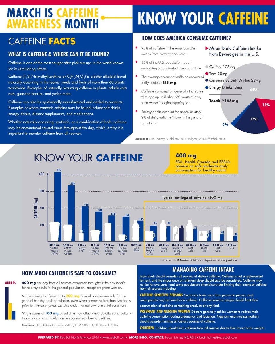 Caffeine facts nutrition entrepreneurs