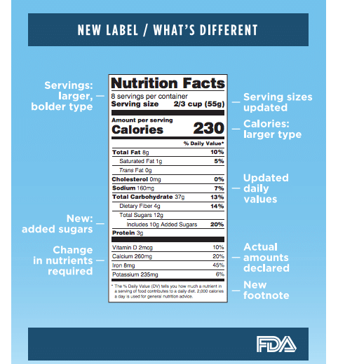 Food label changes