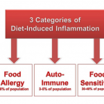 What You Need To Know About Food Sensitivity Tests